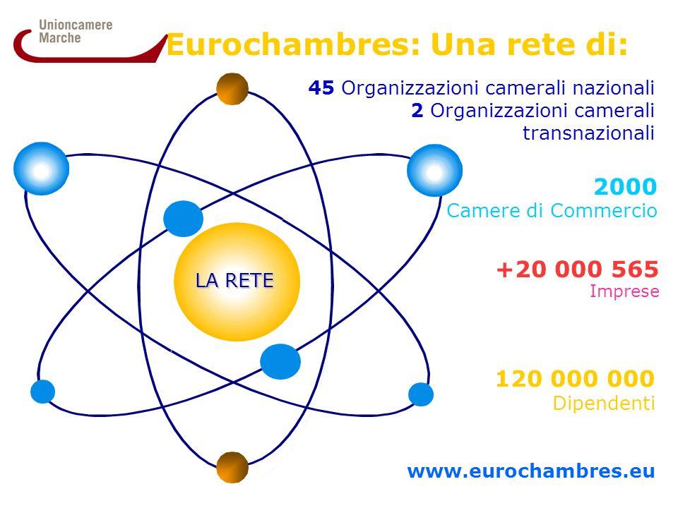 Eurochambres: Una rete di: LA RETE 120 000 000 Dipendenti www.eurochambres.eu 2000 Camere di Commercio 45 Organizzazioni camerali nazionali 2 Organizzazioni camerali transnazionali +20 000 565 Imprese