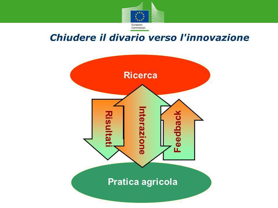 Chiudere il divario verso l'innovazione Ricerca Pratica agricola Risultati Feedback Interazione