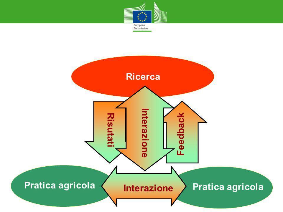 Closing The Innovation GAP Ricerca Risutati Feedback Interazione Pratica agricola Interazione