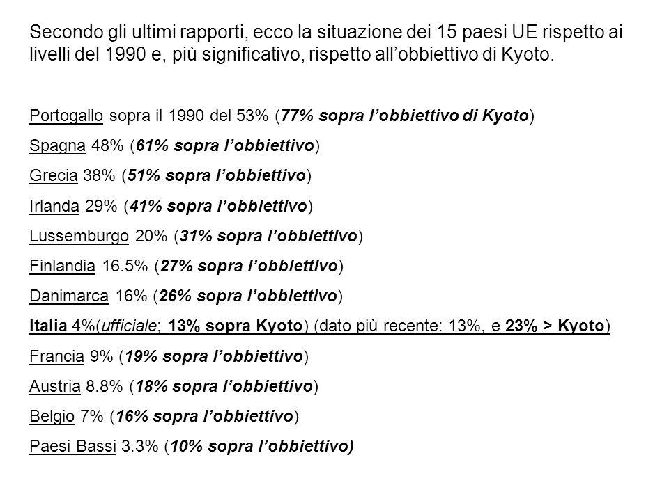 Secondo gli ultimi rapporti, ecco la situazione dei 15 paesi UE rispetto ai livelli del 1990 e, più significativo, rispetto allobbiettivo di Kyoto. Po