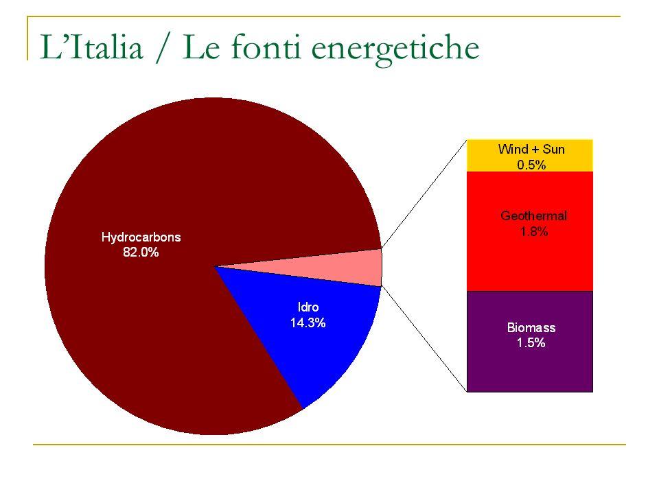 LItalia / Le fonti energetiche