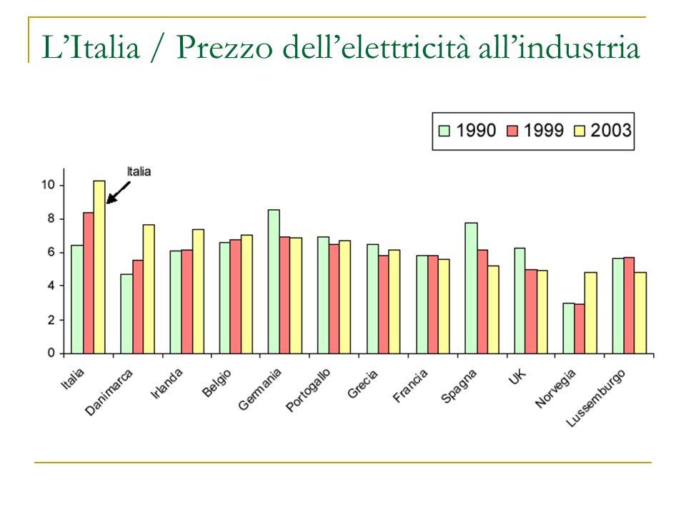 LItalia / Prezzo dellelettricità allindustria
