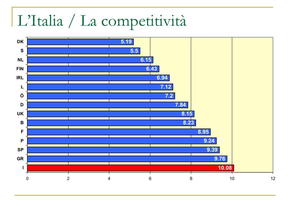 LItalia / La competitività