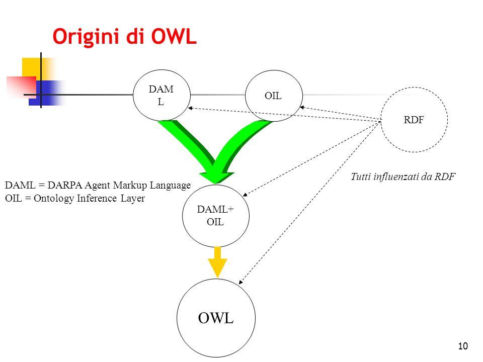 10 Origini di OWL DAM L DAML+ OIL DAML = DARPA Agent Markup Language OIL = Ontology Inference Layer OIL OWL RDF Tutti influenzati da RDF