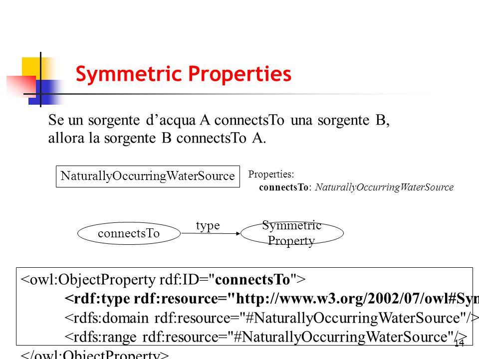 14 Se un sorgente dacqua A connectsTo una sorgente B, allora la sorgente B connectsTo A. Symmetric Properties NaturallyOccurringWaterSource Properties