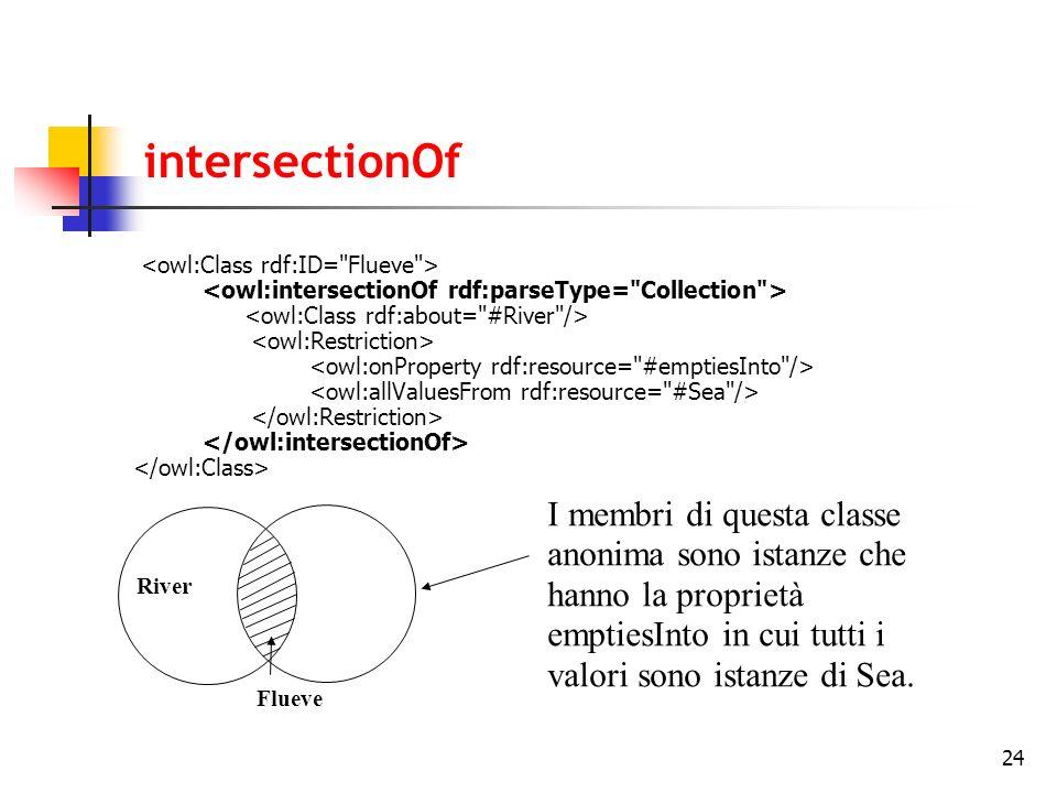 24 intersectionOf Flueve I membri di questa classe anonima sono istanze che hanno la proprietà emptiesInto in cui tutti i valori sono istanze di Sea.