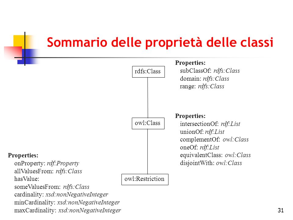 31 Sommario delle proprietà delle classi Properties: subClassOf: rdfs:Class domain: rdfs:Class range: rdfs:Class Properties: intersectionOf: rdf:List unionOf: rdf:List complementOf: owl:Class oneOf: rdf:List equivalentClass: owl:Class disjointWith: owl:Class Properties: onProperty: rdf:Property allValuesFrom: rdfs:Class hasValue: someValuesFrom: rdfs:Class cardinality: xsd:nonNegativeInteger minCardinality: xsd:nonNegativeInteger maxCardinality: xsd:nonNegativeInteger rdfs:Class owl:Class owl:Restriction