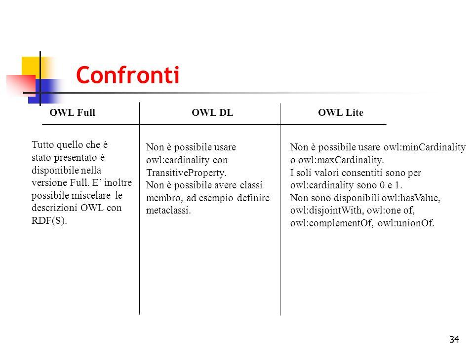 34 Confronti OWL FullOWL DL OWL Lite Tutto quello che è stato presentato è disponibile nella versione Full. E inoltre possibile miscelare le descrizio