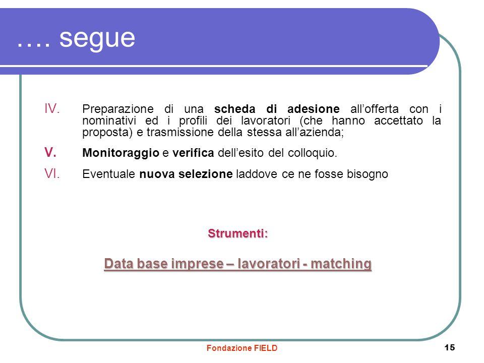 Fondazione FIELD 15 …. segue IV. Preparazione di una scheda di adesione allofferta con i nominativi ed i profili dei lavoratori (che hanno accettato l