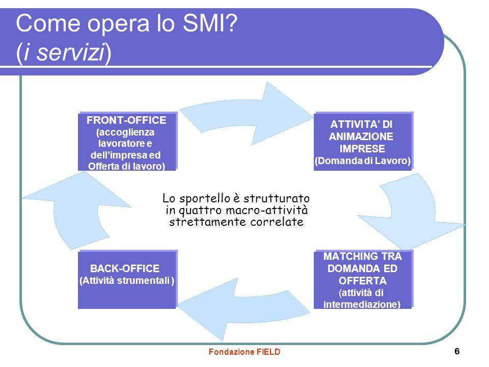 Fondazione FIELD 6 Come opera lo SMI? (i servizi) Lo sportello è strutturato in quattro macro-attività strettamente correlate ATTIVITA DI ANIMAZIONE I