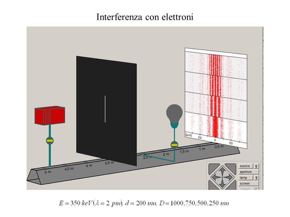 Interferenza con protoni e neutroni