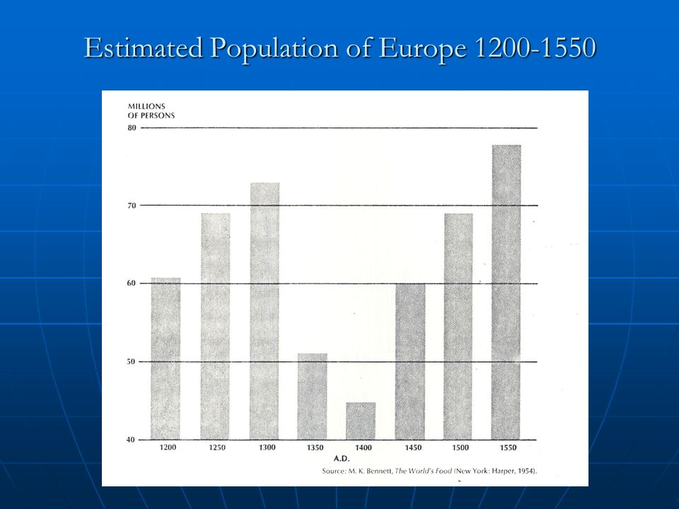 Estimated Population of Europe 1200-1550