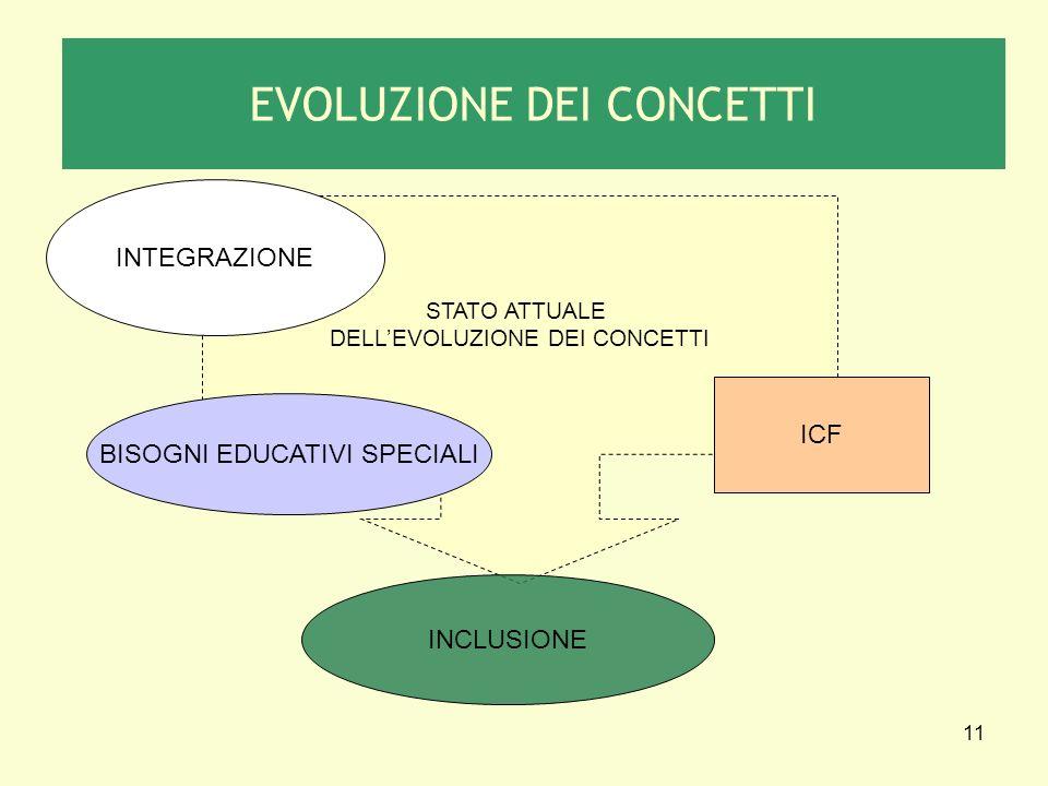 11 STATO ATTUALE DELLEVOLUZIONE DEI CONCETTI INTEGRAZIONE BISOGNI EDUCATIVI SPECIALI ICF INCLUSIONE EVOLUZIONE DEI CONCETTI