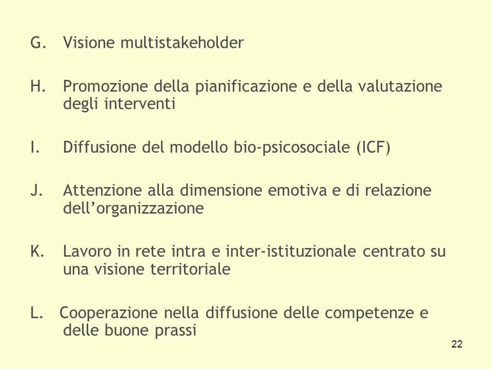 22 G.Visione multistakeholder H.Promozione della pianificazione e della valutazione degli interventi I.Diffusione del modello bio-psicosociale (ICF) J