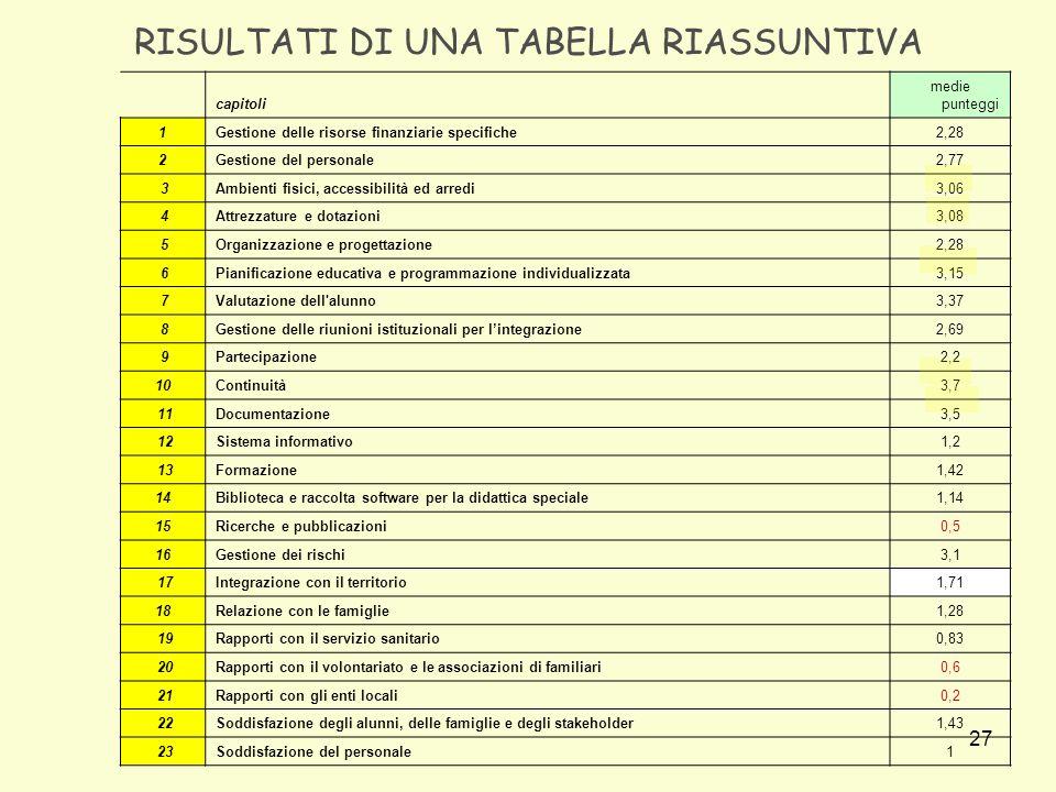 27 RISULTATI DI UNA TABELLA RIASSUNTIVA capitoli medie punteggi 1Gestione delle risorse finanziarie specifiche2,28 2Gestione del personale2,77 3Ambienti fisici, accessibilità ed arredi3,06 4Attrezzature e dotazioni3,08 5Organizzazione e progettazione2,28 6Pianificazione educativa e programmazione individualizzata3,15 7Valutazione dell alunno3,37 8Gestione delle riunioni istituzionali per lintegrazione2,69 9Partecipazione2,2 10Continuità3,7 11Documentazione3,5 12Sistema informativo1,2 13Formazione1,42 14Biblioteca e raccolta software per la didattica speciale1,14 15Ricerche e pubblicazioni0,5 16Gestione dei rischi3,1 17Integrazione con il territorio1,71 18Relazione con le famiglie1,28 19Rapporti con il servizio sanitario0,83 20Rapporti con il volontariato e le associazioni di familiari0,6 21Rapporti con gli enti locali0,2 22Soddisfazione degli alunni, delle famiglie e degli stakeholder1,43 23Soddisfazione del personale1