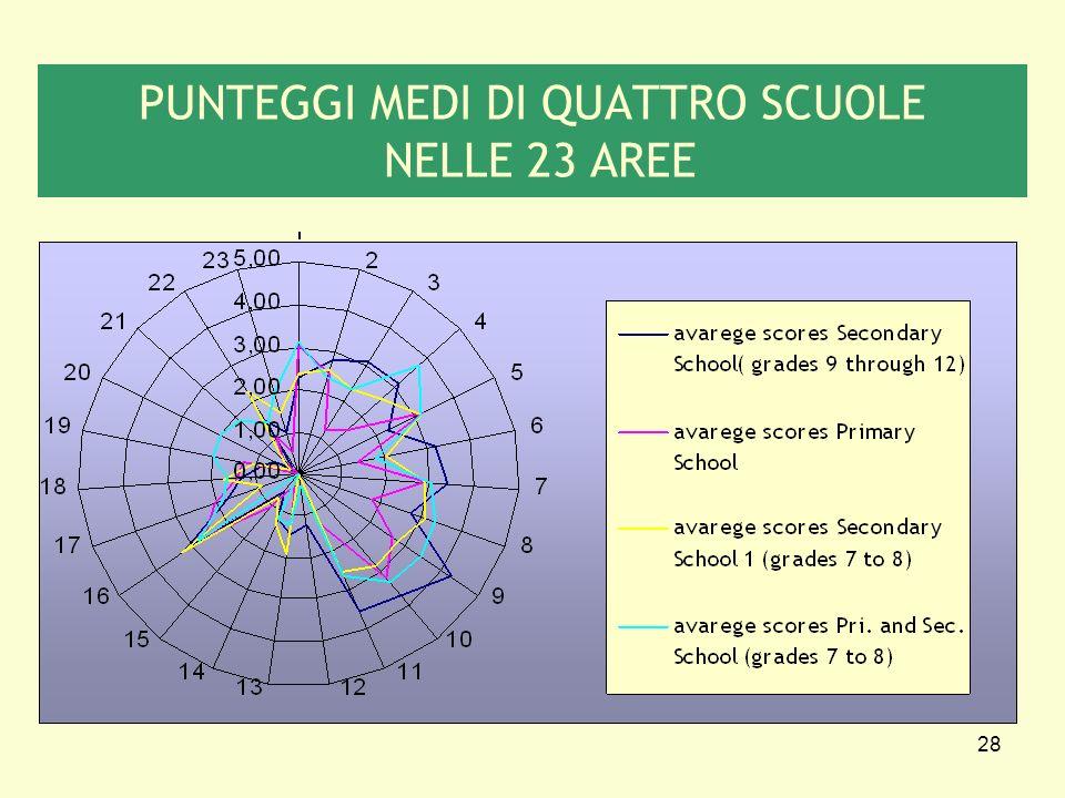 28 PUNTEGGI MEDI DI QUATTRO SCUOLE NELLE 23 AREE