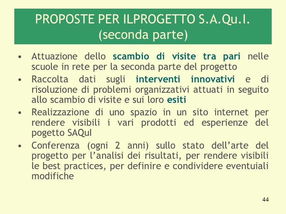 44 PROPOSTE PER ILPROGETTO S.A.Qu.I. (seconda parte) Attuazione dello scambio di visite tra pari nelle scuole in rete per la seconda parte del progett