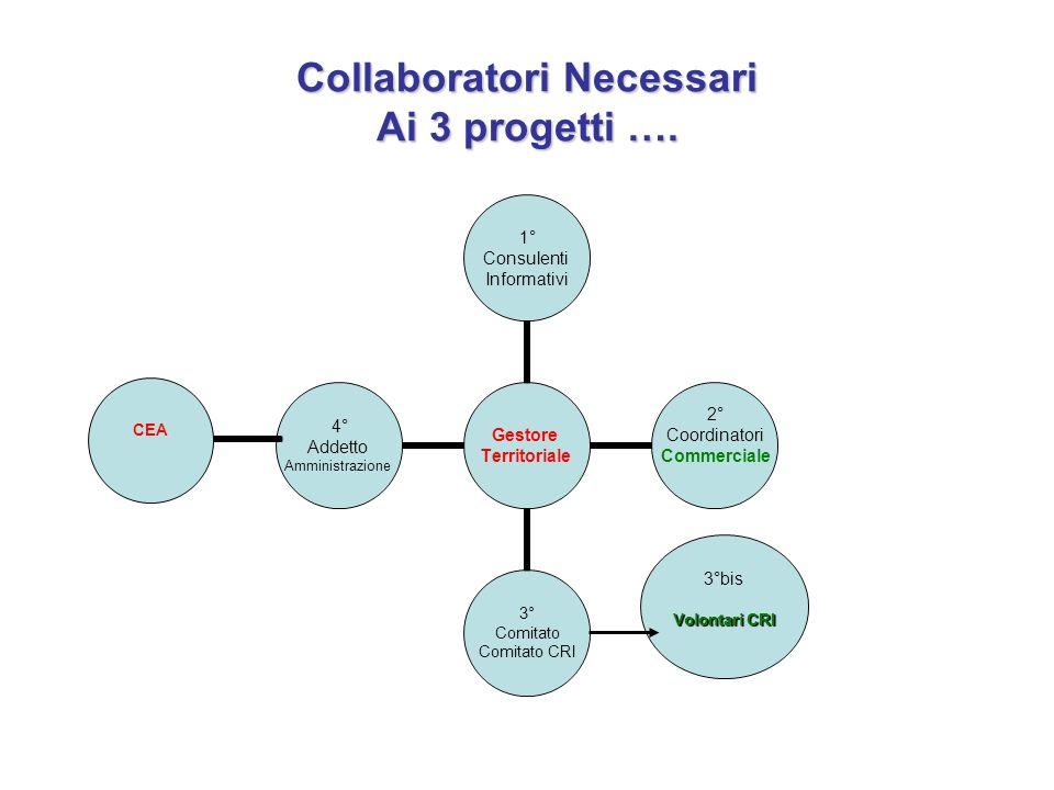 Collaboratori Necessari Ai 3 progetti …. 3°bis Volontari CRI CEA