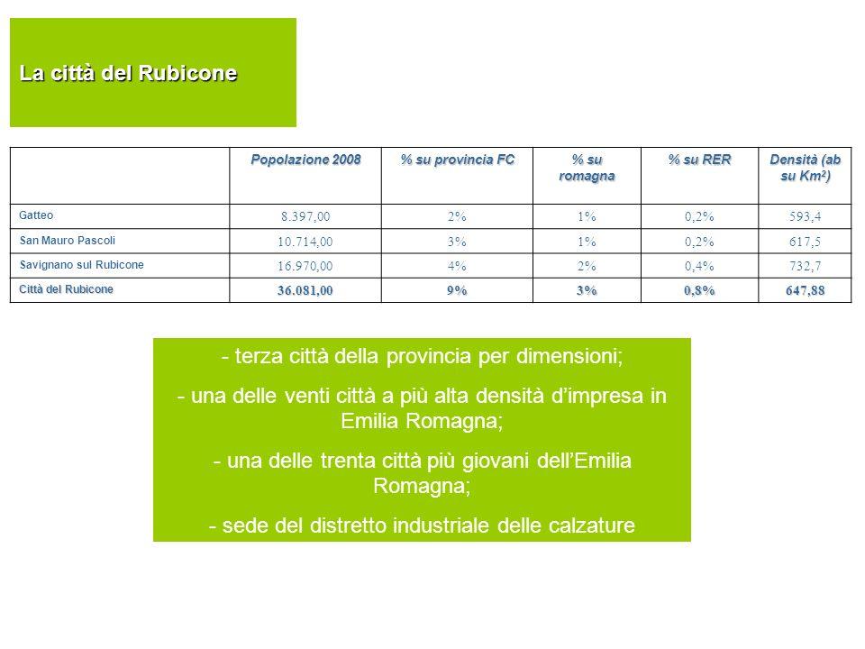 La città del Rubicone Popolazione 2008 % su provincia FC % su romagna % su RER Densità (ab su Km 2 ) Gatteo 8.397,002%1%0,2%593,4 San Mauro Pascoli 10.714,003%1%0,2%617,5 Savignano sul Rubicone 16.970,004%2%0,4%732,7 Città del Rubicone 36.081,009%3%0,8%647,88 - terza città della provincia per dimensioni; - una delle venti città a più alta densità dimpresa in Emilia Romagna; - una delle trenta città più giovani dellEmilia Romagna; - sede del distretto industriale delle calzature