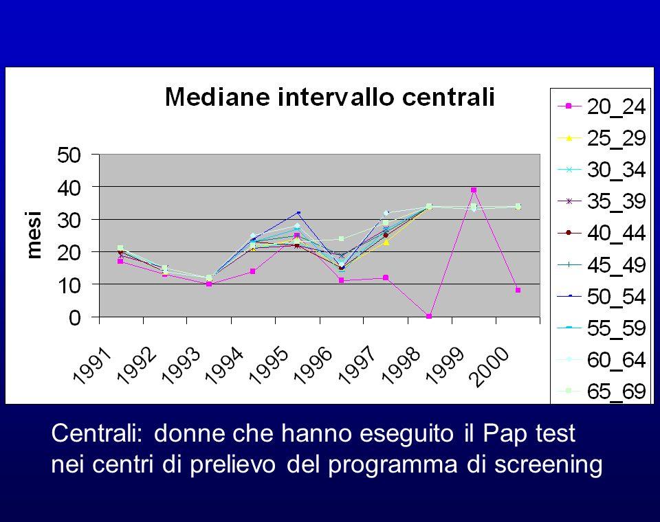 Centrali: donne che hanno eseguito il Pap test nei centri di prelievo del programma di screening