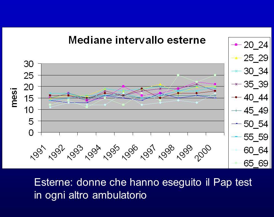 Esterne: donne che hanno eseguito il Pap test in ogni altro ambulatorio