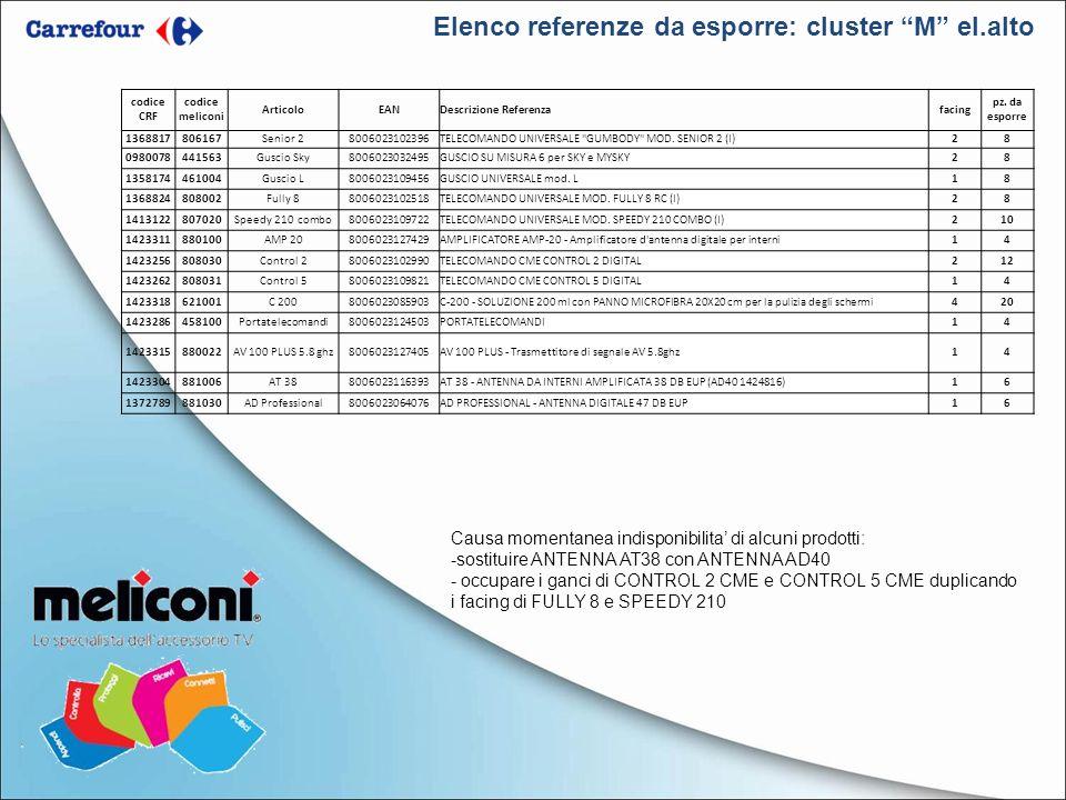 Elenco referenze da esporre: cluster M el.alto Causa momentanea indisponibilita di alcuni prodotti: -sostituire ANTENNA AT38 con ANTENNA AD40 - occupa