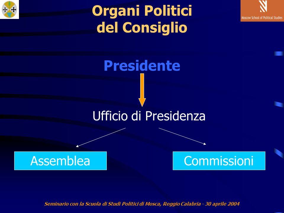 Seminario con la Scuola di Studi Politici di Mosca, Reggio Calabria - 30 aprile 2004 Organi Politici del Consiglio Presidente Ufficio di Presidenza AssembleaCommissioni