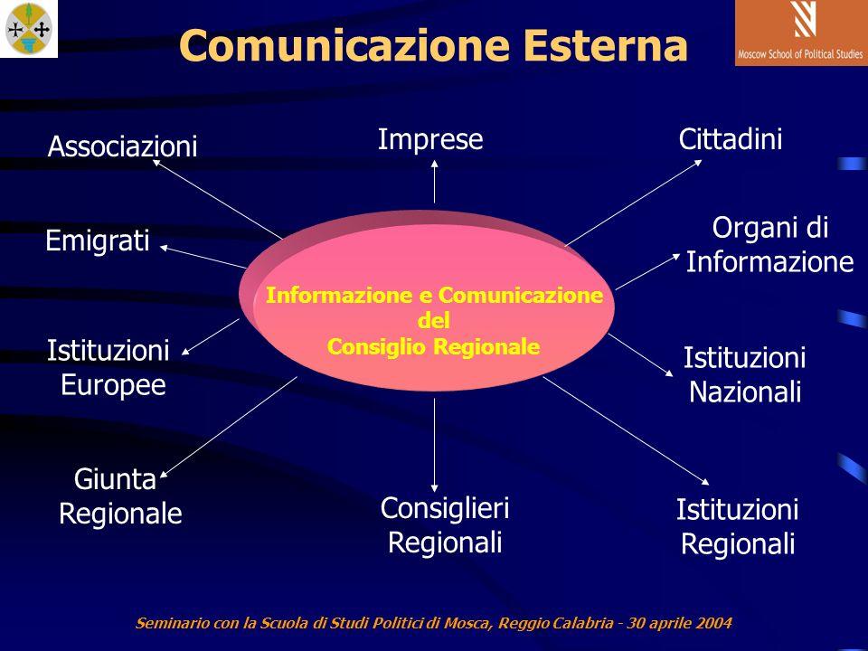 Seminario con la Scuola di Studi Politici di Mosca, Reggio Calabria - 30 aprile 2004 Comunicazione Esterna Associazioni Organi di Informazione Istituzioni Regionali Emigrati Informazione e Comunicazione del Consiglio Regionale CittadiniImprese Giunta Regionale Consiglieri Regionali Istituzioni Europee Istituzioni Nazionali