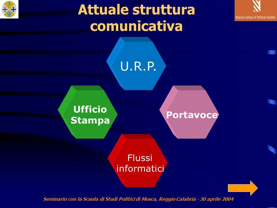 Seminario con la Scuola di Studi Politici di Mosca, Reggio Calabria - 30 aprile 2004 Attuale struttura comunicativa Portavoce U.R.P.