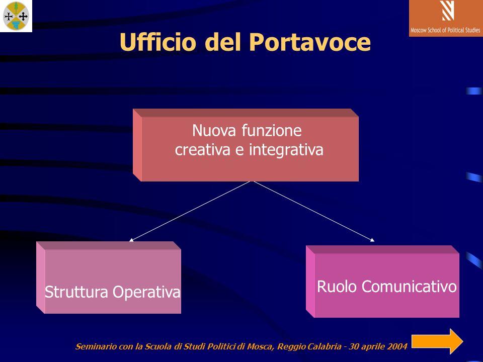 Seminario con la Scuola di Studi Politici di Mosca, Reggio Calabria - 30 aprile 2004 Ufficio del Portavoce Nuova funzione creativa e integrativa Struttura Operativa Ruolo Comunicativo