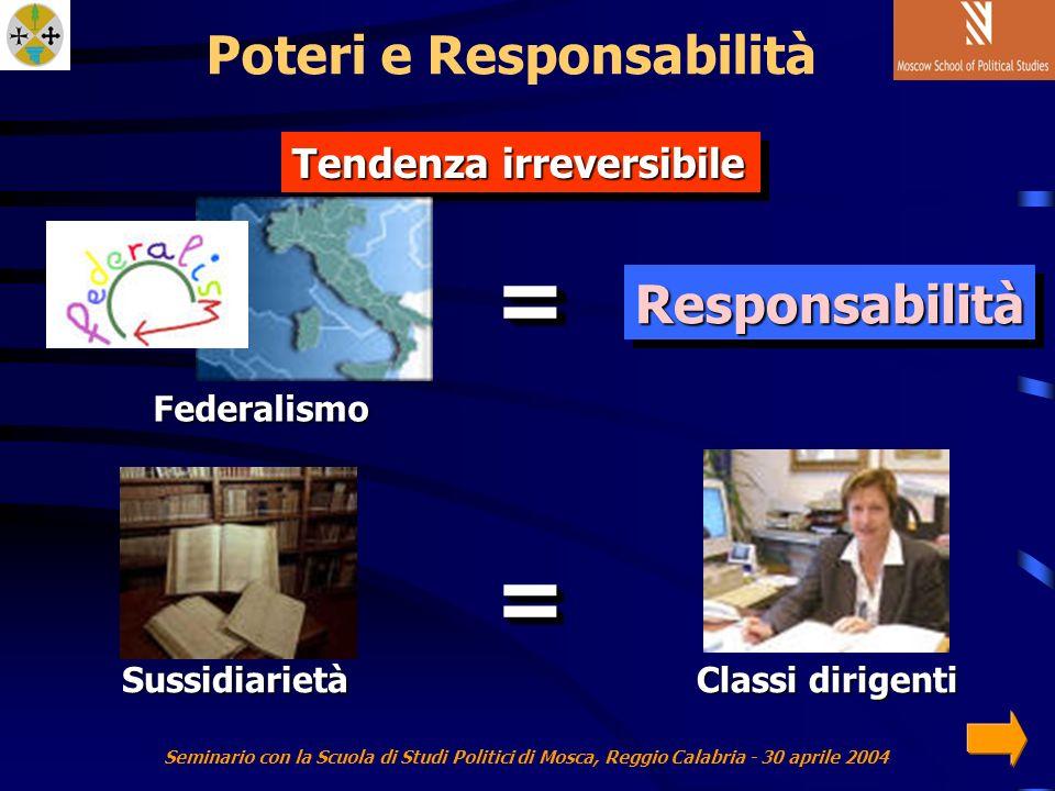 Seminario con la Scuola di Studi Politici di Mosca, Reggio Calabria - 30 aprile 2004 Tendenza irreversibile ResponsabilitàResponsabilità Federalismo == == Sussidiarietà Classi dirigenti Poteri e Responsabilità