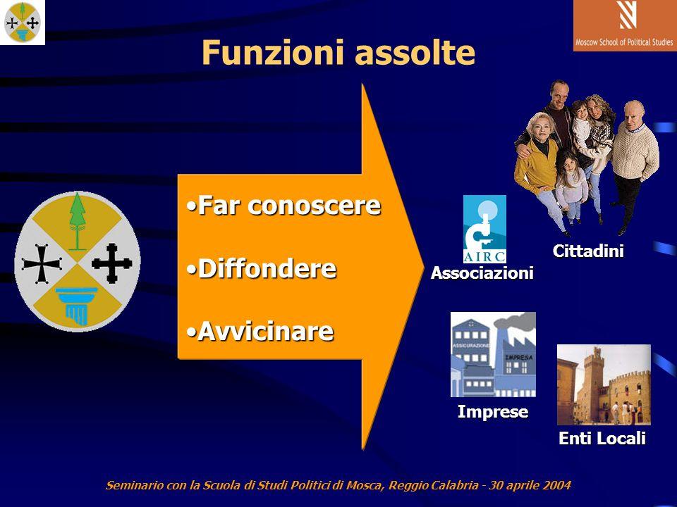 Seminario con la Scuola di Studi Politici di Mosca, Reggio Calabria - 30 aprile 2004 Funzioni assolte Associazioni Enti Locali Imprese Cittadini Far conoscereFar conoscere DiffondereDiffondere AvvicinareAvvicinare