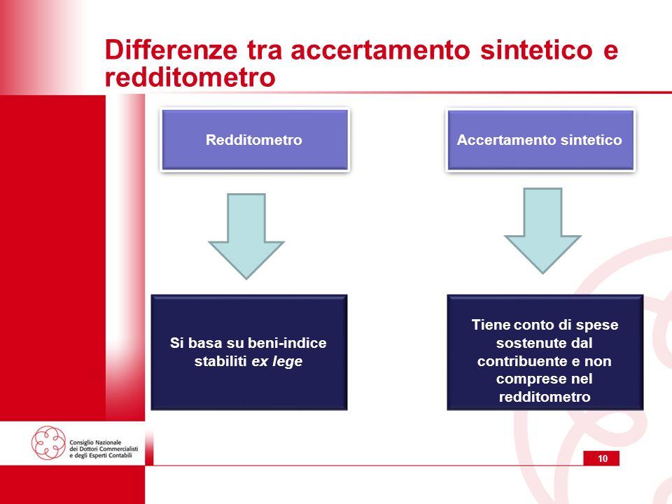 10 Differenze tra accertamento sintetico e redditometro Accertamento sintetico Tiene conto di spese sostenute dal contribuente e non comprese nel redd