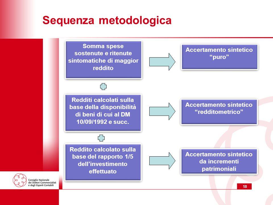 18 Sequenza metodologica Accertamento sintetico puro Accertamento sintetico puro Somma spese sostenute e ritenute sintomatiche di maggior reddito Redd
