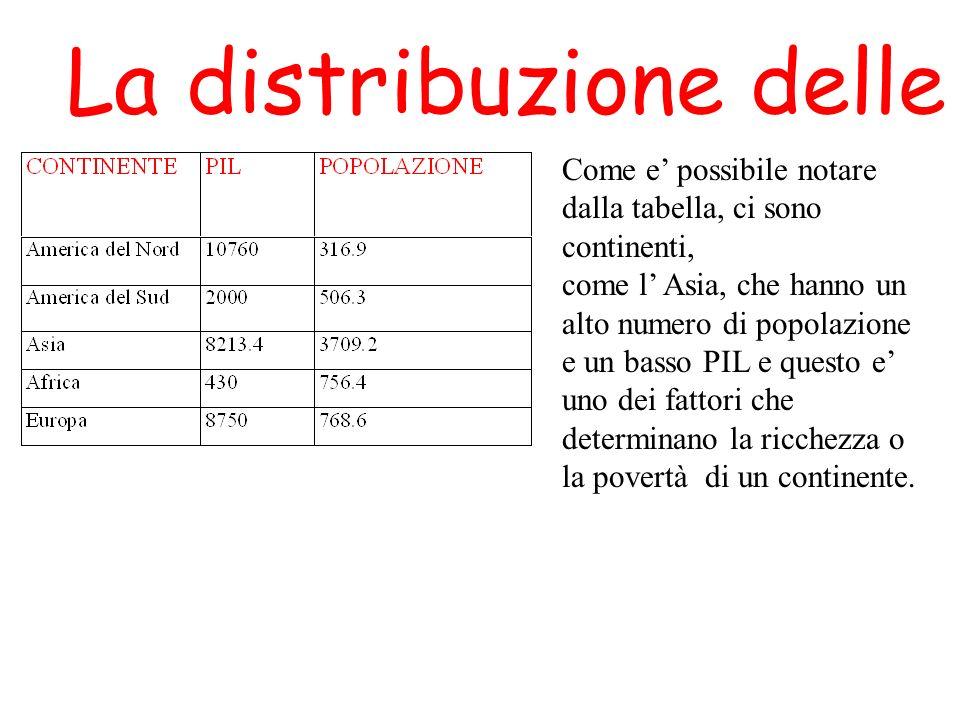La distribuzione delle risorse Come e possibile notare dalla tabella, ci sono continenti, come l Asia, che hanno un alto numero di popolazione e un ba