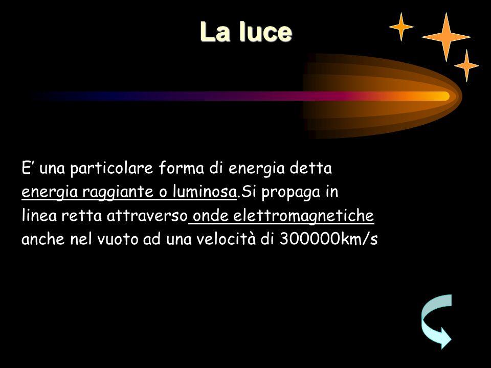La luce E una particolare forma di energia detta energia raggiante o luminosa.Si propaga in linea retta attraverso onde elettromagnetiche anche nel vuoto ad una velocità di 300000km/s