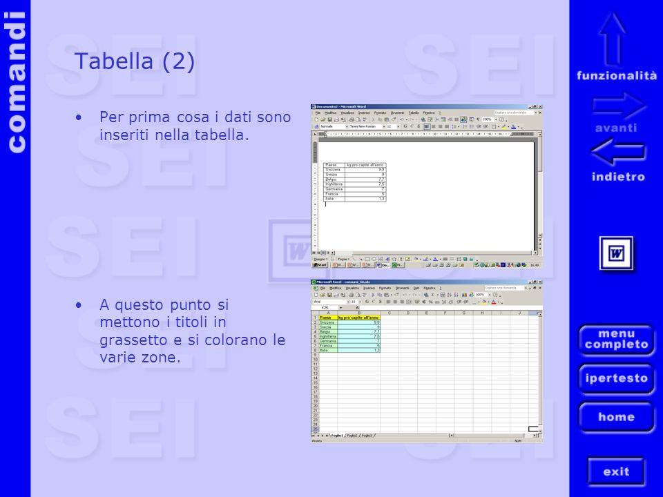 Tabella (2) Per prima cosa i dati sono inseriti nella tabella. A questo punto si mettono i titoli in grassetto e si colorano le varie zone.