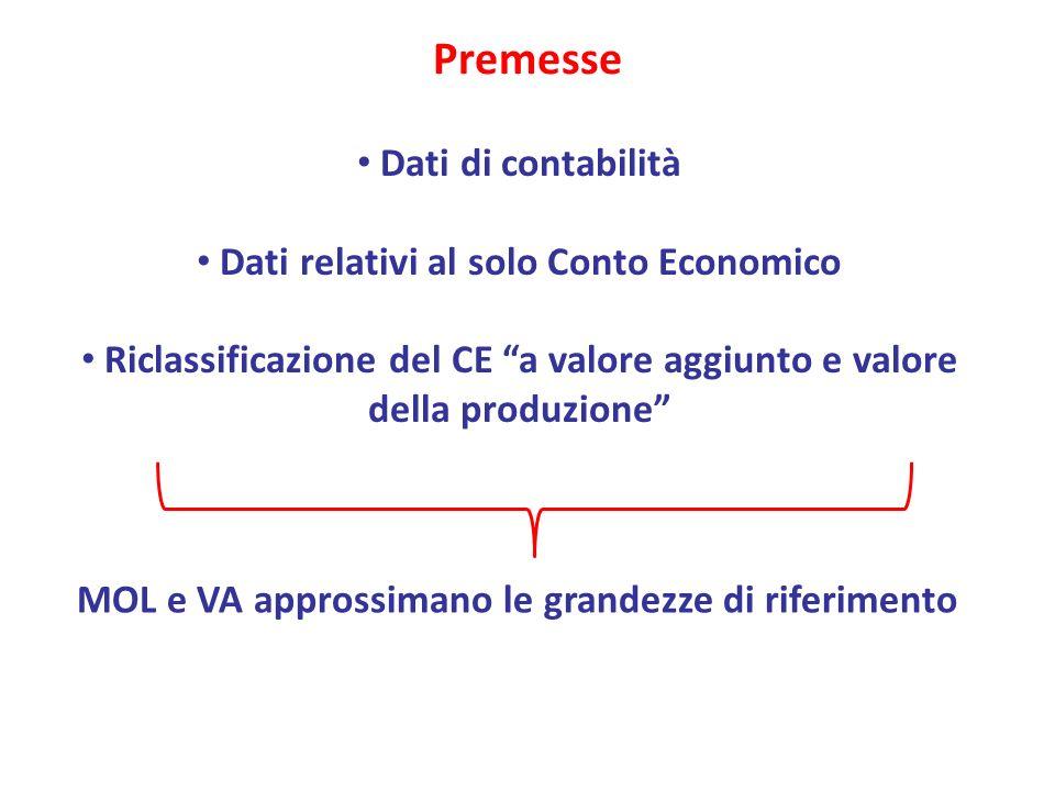 Premesse Dati di contabilità Dati relativi al solo Conto Economico Riclassificazione del CE a valore aggiunto e valore della produzione MOL e VA approssimano le grandezze di riferimento