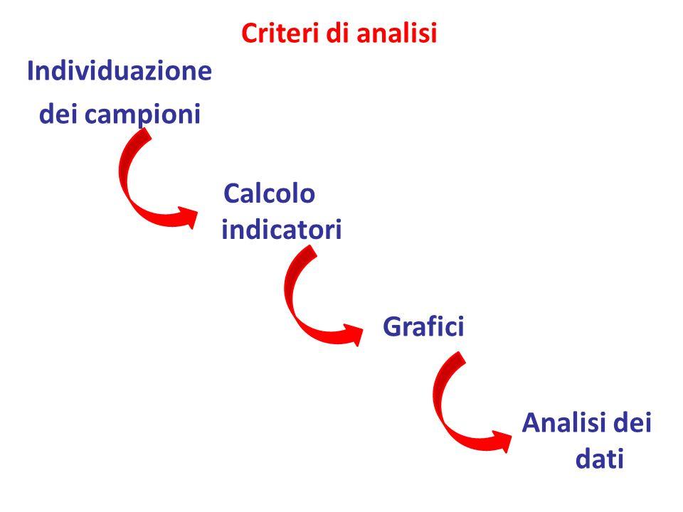 Individuazione dei campioni Criteri di analisi Analisi dei dati Calcolo indicatori Grafici