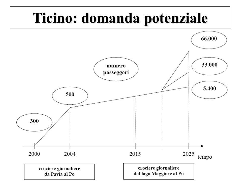 Ticino: domanda potenziale