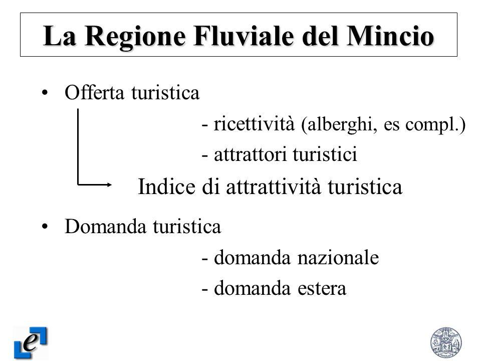 Offerta turistica - ricettività (alberghi, es compl.) - attrattori turistici Indice di attrattività turistica Domanda turistica - domanda nazionale -