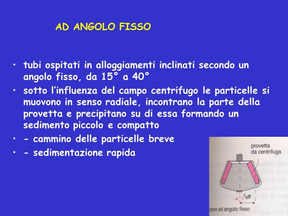 AD ANGOLO FISSO tubi ospitati in alloggiamenti inclinati secondo un angolo fisso, da 15° a 40° sotto linfluenza del campo centrifugo le particelle si