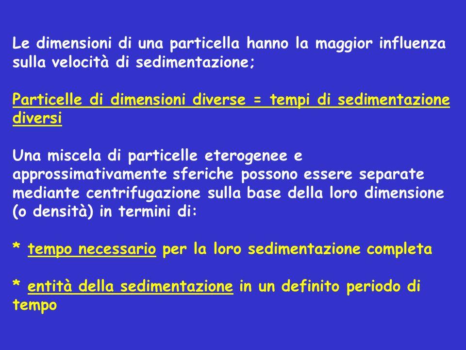 Le dimensioni di una particella hanno la maggior influenza sulla velocità di sedimentazione; Particelle di dimensioni diverse = tempi di sedimentazion