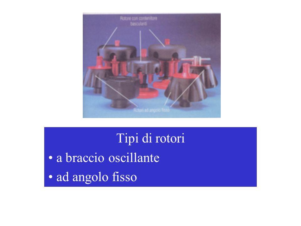 ROTORI A BRACCIO OSCILLANTE: a riposo è in posizione verticale durante la centrifugazione il campione si dispone in posizione perpendicolare allasse di rotazione e parallela al campo centrifugo applicato; durante la decelerazione, il campione ritorna nella posizione originaria.