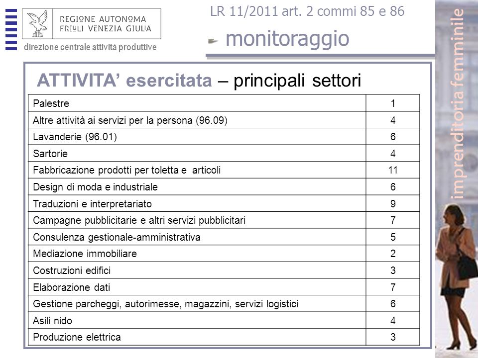 direzione centrale attività produttive monitoraggio imprenditoria femminile LR 11/2011 art.