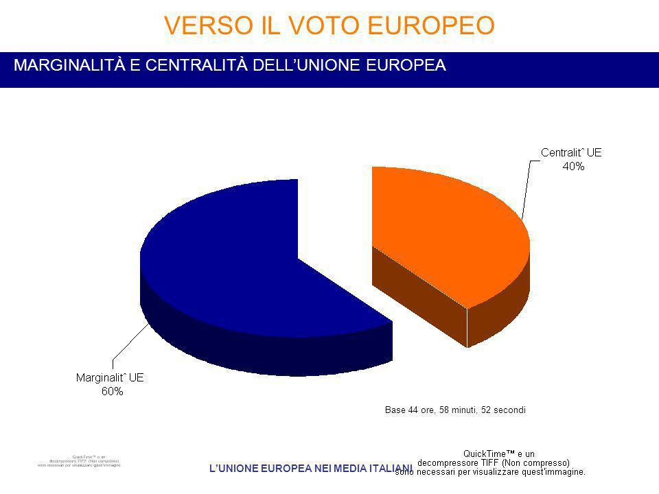 MARGINALITÀ E CENTRALITÀ DELLUNIONE EUROPEA VERSO IL VOTO EUROPEO LUNIONE EUROPEA NEI MEDIA ITALIANI Base 44 ore, 58 minuti, 52 secondi