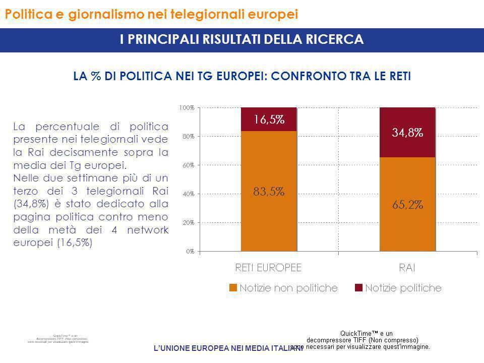 Politica e giornalismo nei telegiornali europei LA % DI POLITICA NEI TG EUROPEI: CONFRONTO TRA LE RETI I PRINCIPALI RISULTATI DELLA RICERCA La percentuale di politica presente nei telegiornali vede la Rai decisamente sopra la media dei Tg europei.