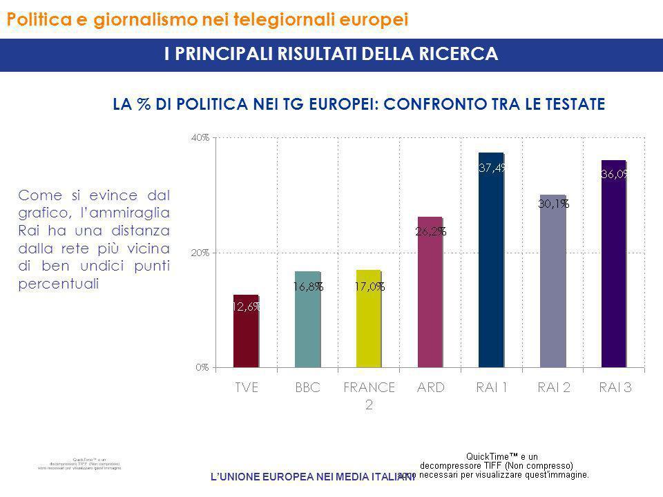 Politica e giornalismo nei telegiornali europei LA % DI POLITICA NEI TG EUROPEI: CONFRONTO TRA LE TESTATE I PRINCIPALI RISULTATI DELLA RICERCA Come si evince dal grafico, lammiraglia Rai ha una distanza dalla rete più vicina di ben undici punti percentuali LUNIONE EUROPEA NEI MEDIA ITALIANI