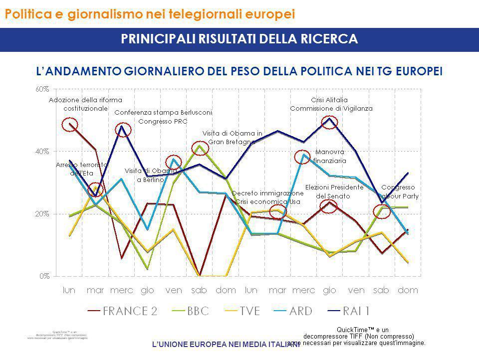 Politica e giornalismo nei telegiornali europei PRINICIPALI RISULTATI DELLA RICERCA LANDAMENTO GIORNALIERO DEL PESO DELLA POLITICA NEI TG EUROPEI LUNIONE EUROPEA NEI MEDIA ITALIANI
