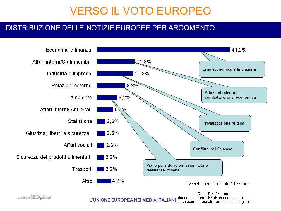 DISTRIBUZIONE DELLE NOTIZIE EUROPEE PER ARGOMENTO VERSO IL VOTO EUROPEO LUNIONE EUROPEA NEI MEDIA ITALIANI Crisi economica e finanziaria Adozioni misure per combattere crisi economica Privatizzazione Alitalia Conflitto nel Caucaso Piano per ridurre emissioni C02 e resistenze italiane